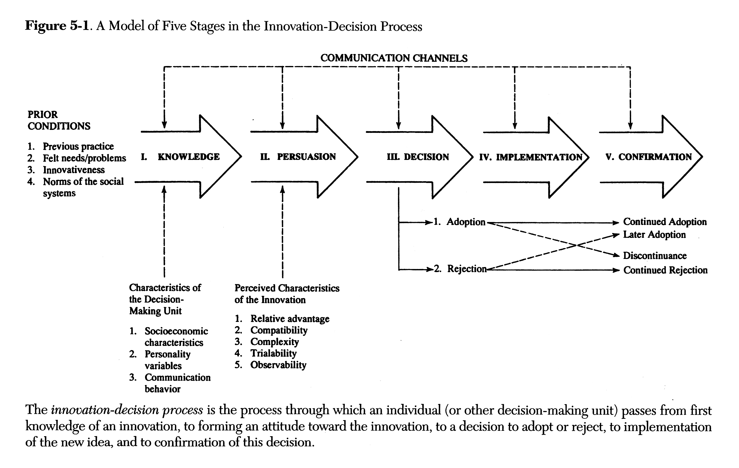 Roger's diffusion of innovation theory in nursing